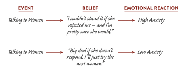 Events with believes and emotional reactions explaining through diagram.