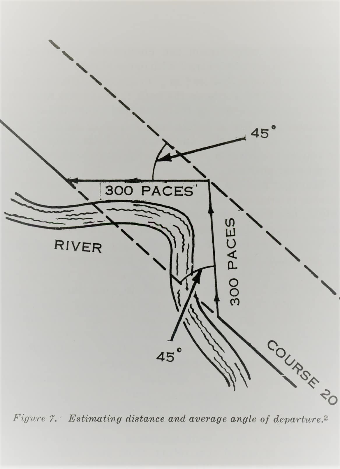 The flow river angle illustration.