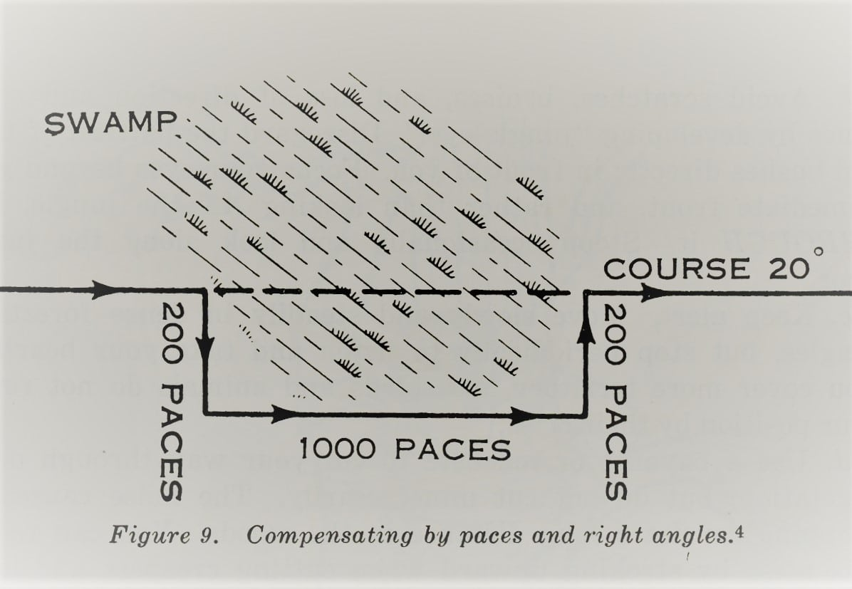 Paces and right angles illustration.
