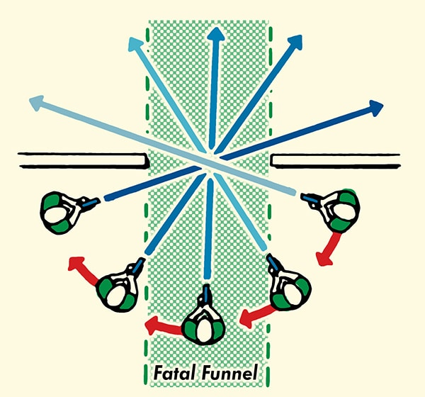How to clear a home of an intruder fatal funnel illustration.