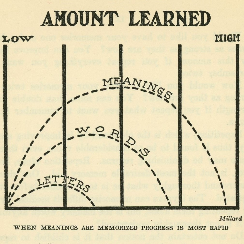 Reprepresentation of when meanings are memorized is most rapid by graph.