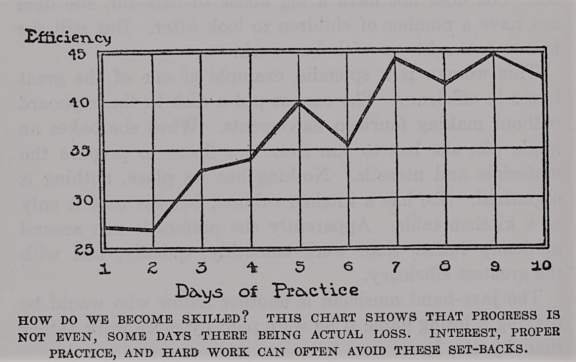 Representation of efficiency with days of practice.