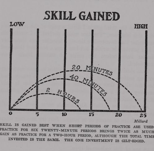 Representation of skill gained with time.