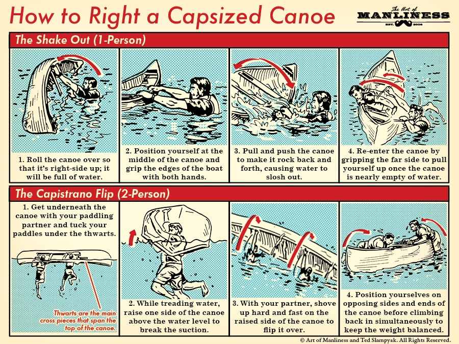 how to right a capsized canoe illustration step-by-step diagram