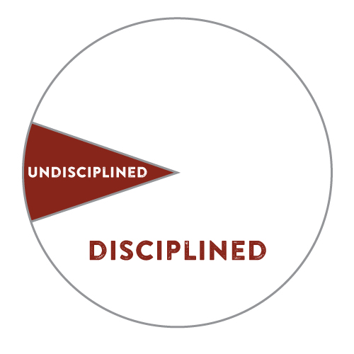 A brief comparison of the disciplined and undisciplined approach.