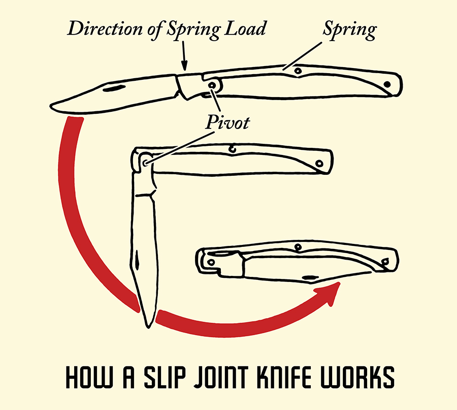 how a slip joint knife works illustration