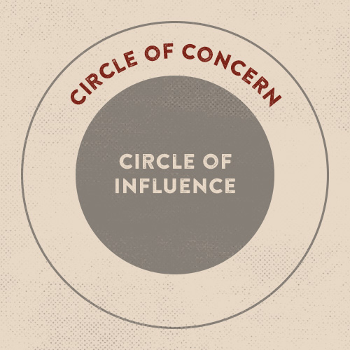 Poster about circle of concern and influence.