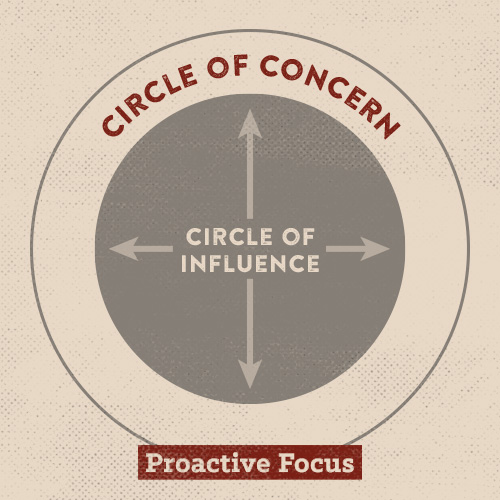Poster about circle of concern and influence with proactive focus.