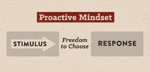Poster of proactive mindset.
