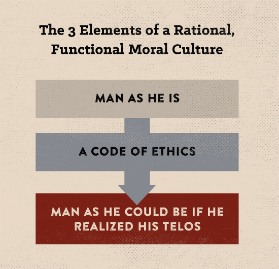 Poster about elements of a rational and functional moral culture.