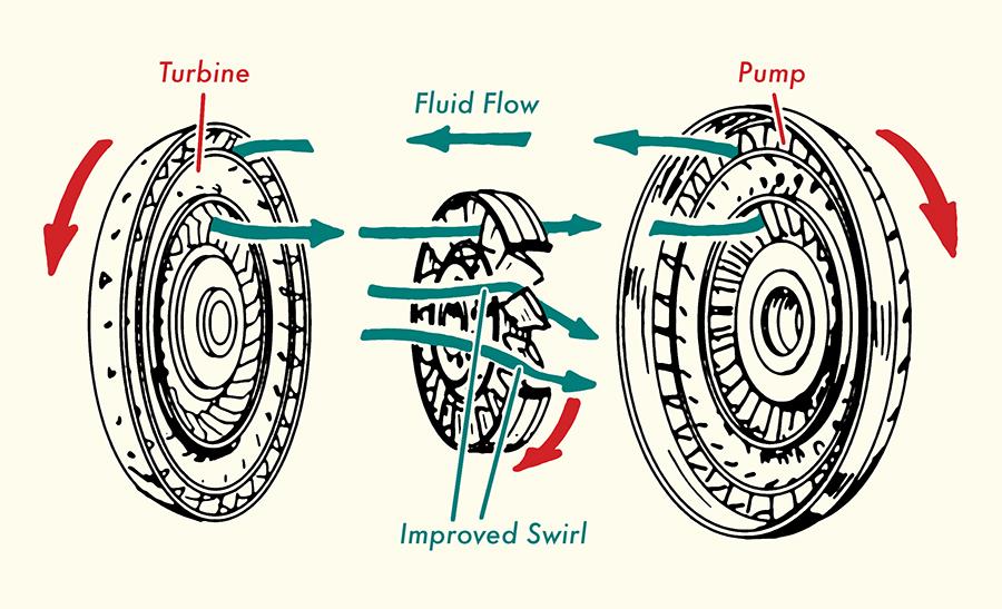 Inner part of torque converter clutch.