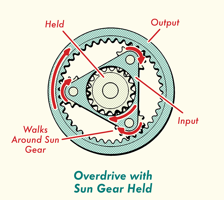 Overdrive with sun gear held.