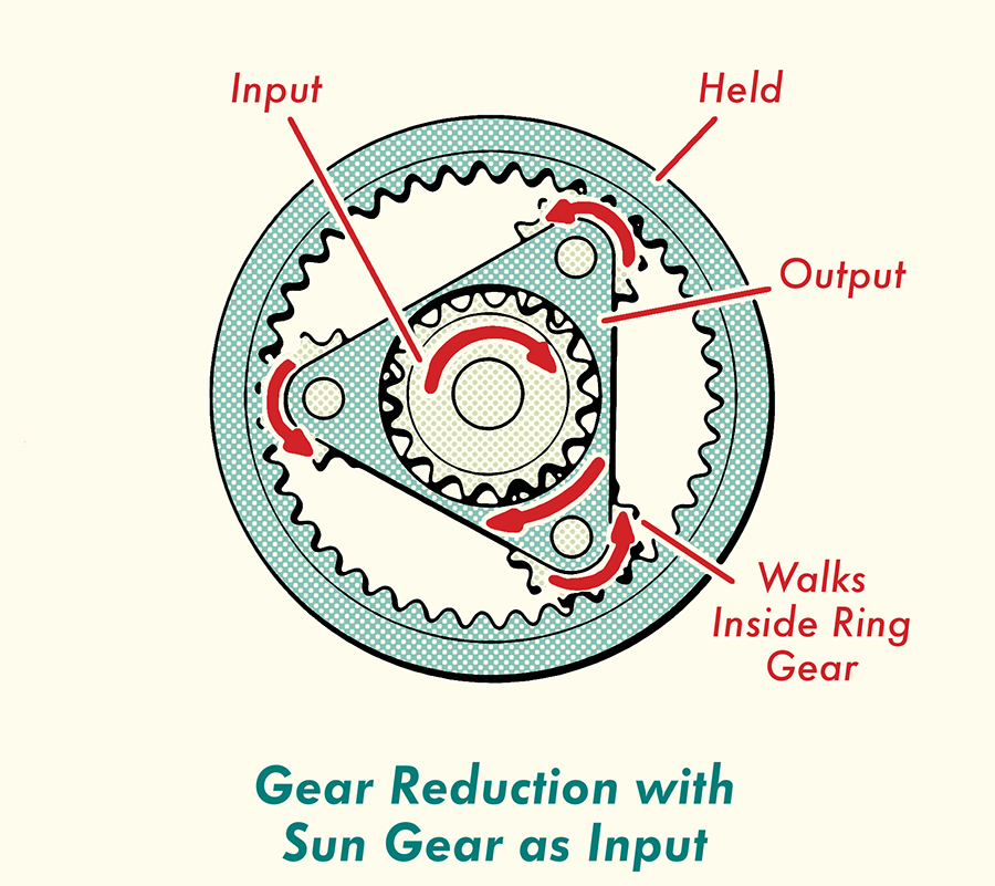 Gear Reduction with Sun Gear Input.