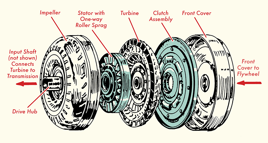torque converter on automatic transmission illustration