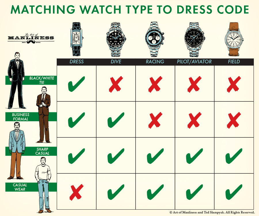 Types of Watches matching with dresses.