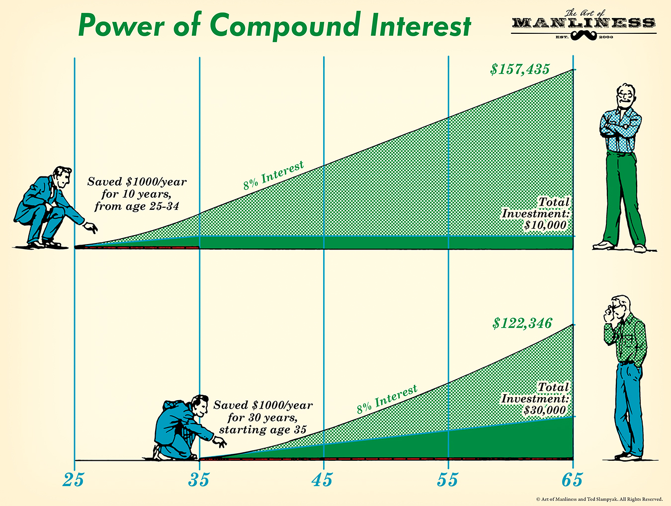 Men with graph of compound interest.