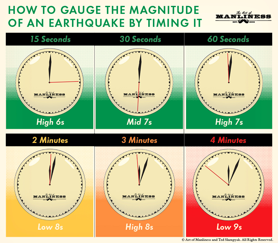 Gauging the magnitude of an earthquake guide.