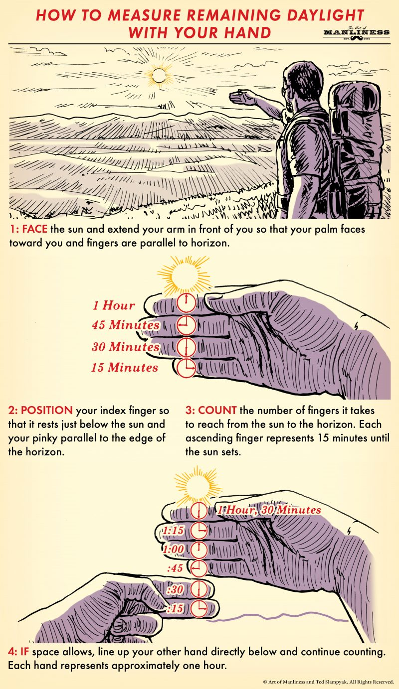 Poster by Art of Manliness about measuring remaining daylight with your hand.