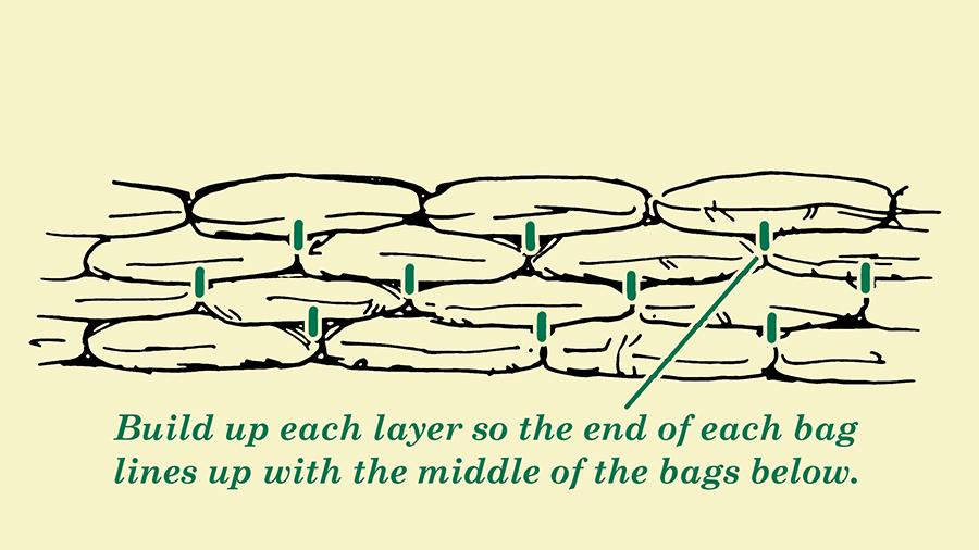 Sandbag stacks illustrated.