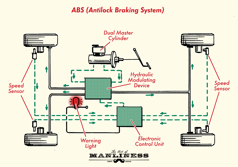 Your Car Likely Has Antilock Brakes Abs Before When You Slammed On The Wheels Completely Stopped They Locked Up