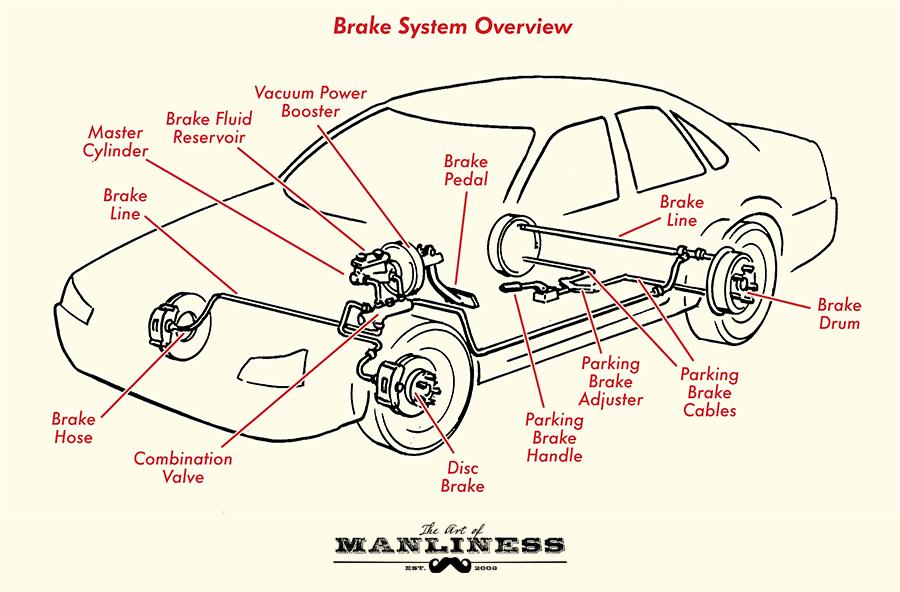 Bleeding motorcycle brakes