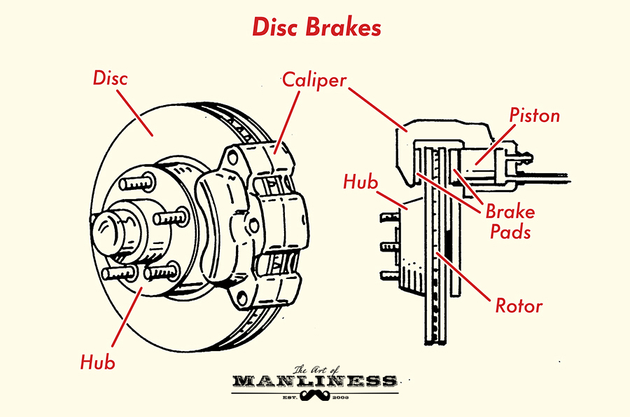 Disc Brakes One Of The Downsides Drum Is That They Re Self Contained Heat S Created From Friction In Brake Pads Stays Inside