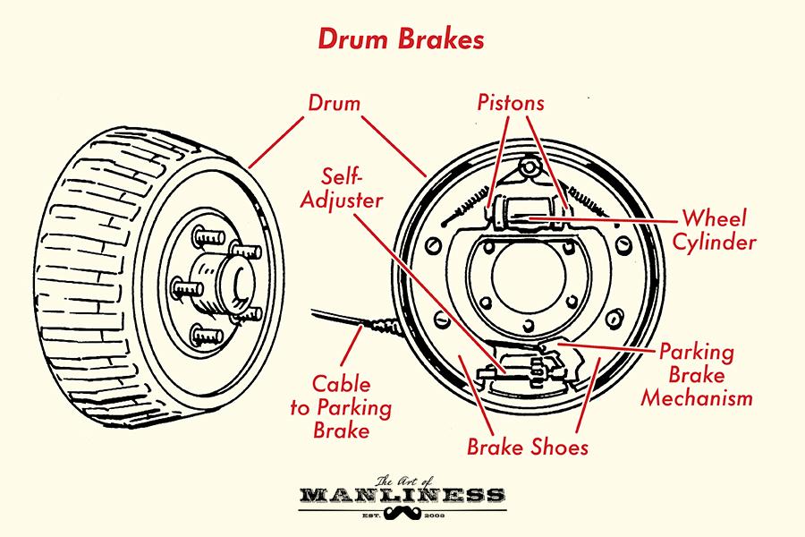 Internal view of break drum.