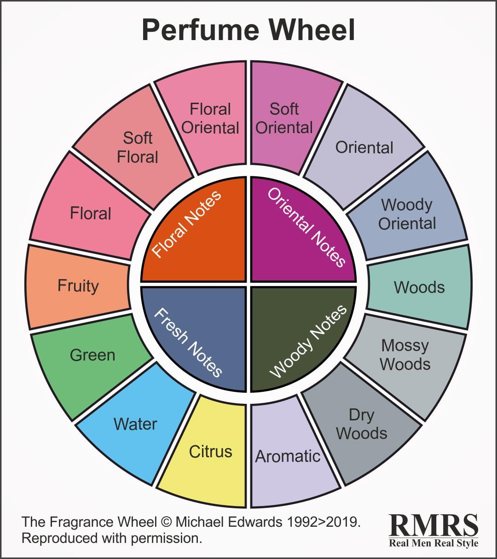 A perfume wheel.
