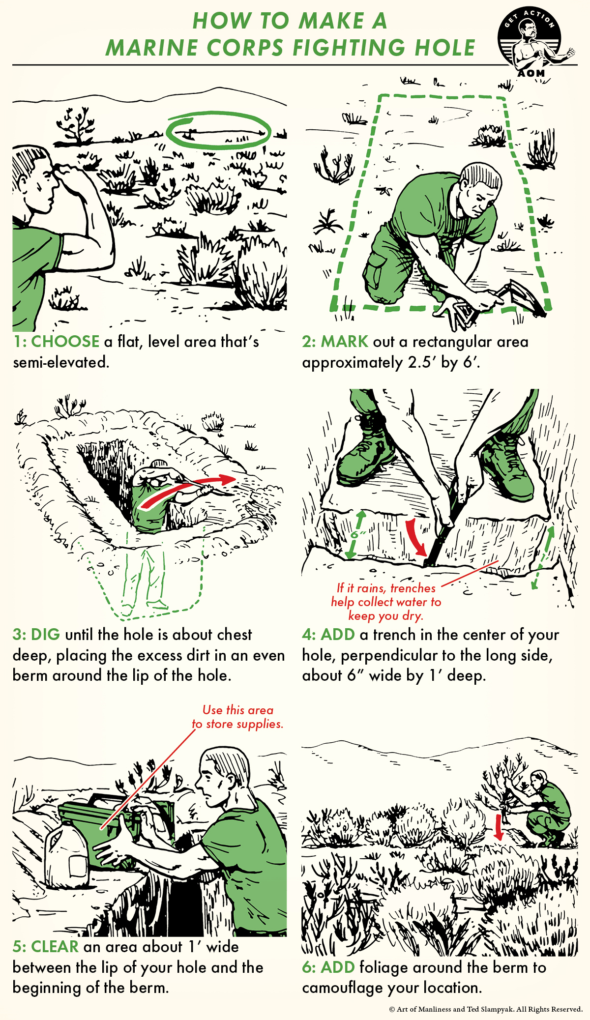 Basic steps illustrated for making a marine corps fighting hole.