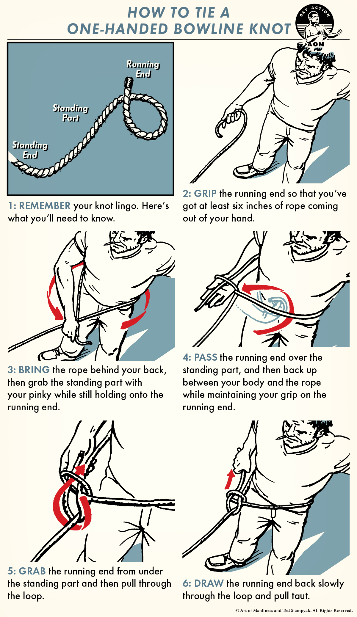 Poster by Art of Manliness about Tieing a one-Handed bowline knot.