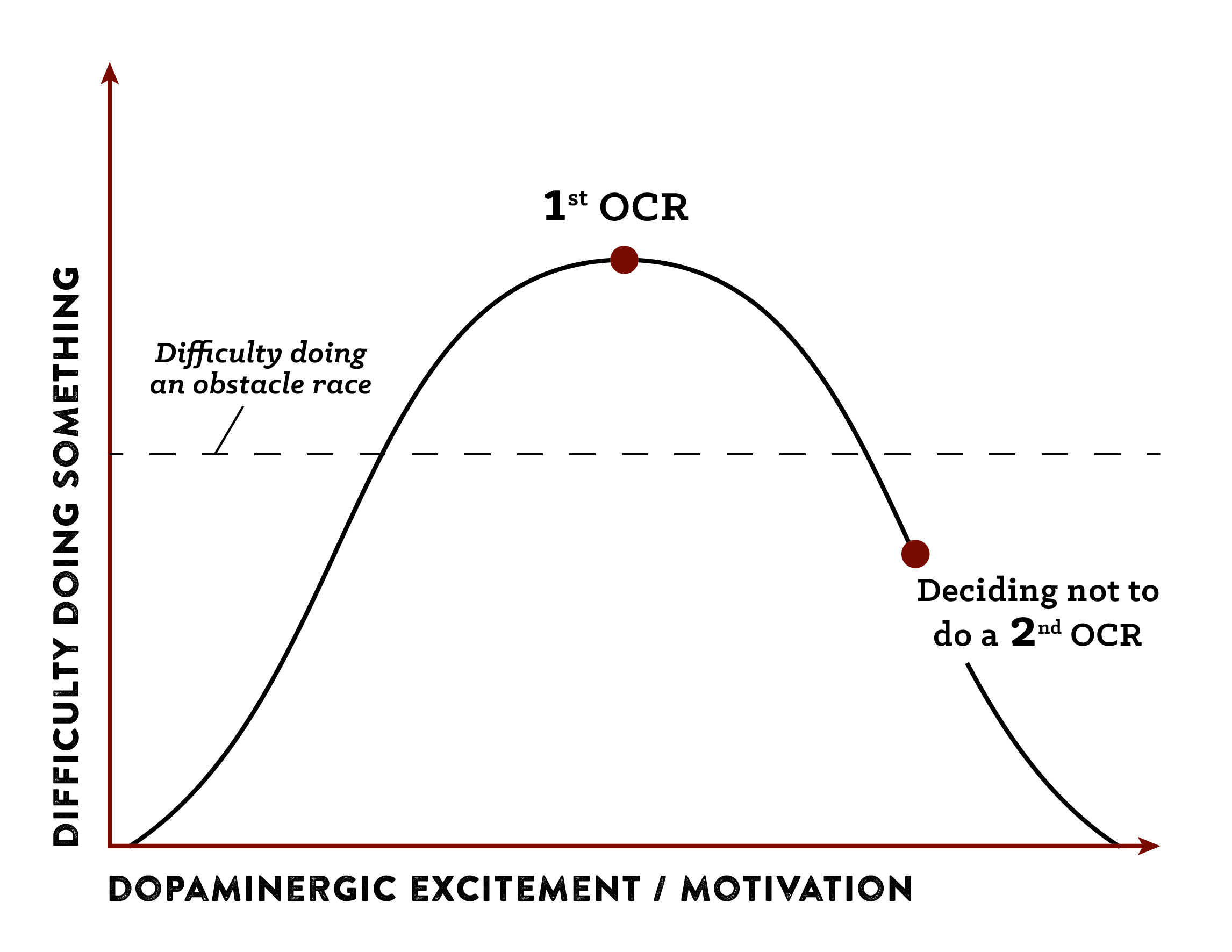 Graphical representation of Dopamine effect.
