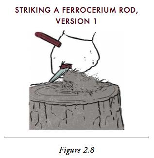 Illustration of striking a ferrocerium rod.