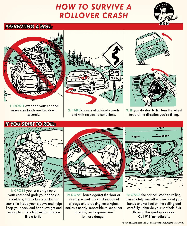 Basic steps illustrated to survive Rollover Car Crash.
