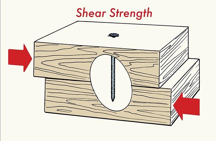 Shear strength nail illustration.
