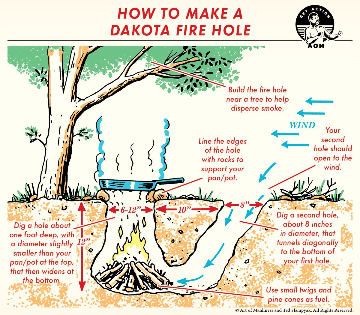 How to make a Dakota fire hole illustration diagram.