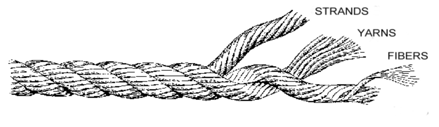 Different parts of Rope illustration.