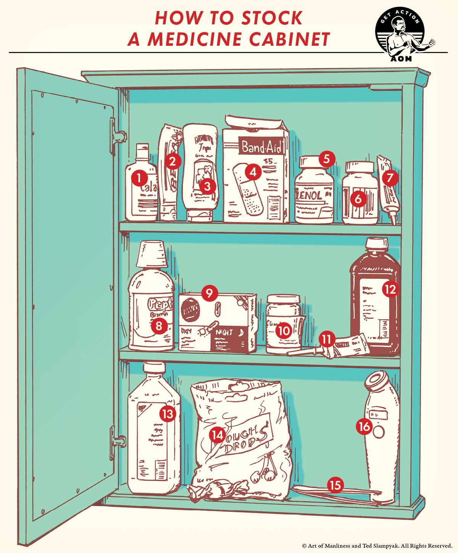 Stock of Medicine in a cabinet comic guide.