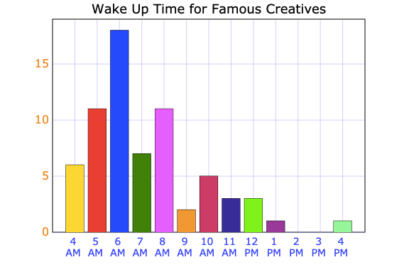 Graph showing wake up time for famous creatives.