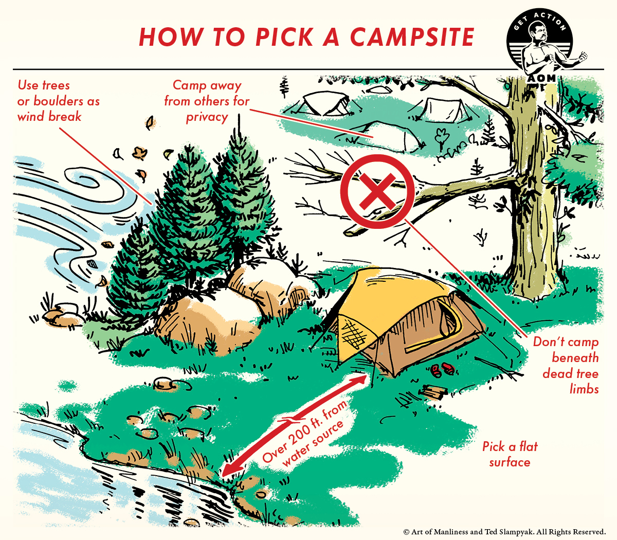 Comic guide to pick a campsite.