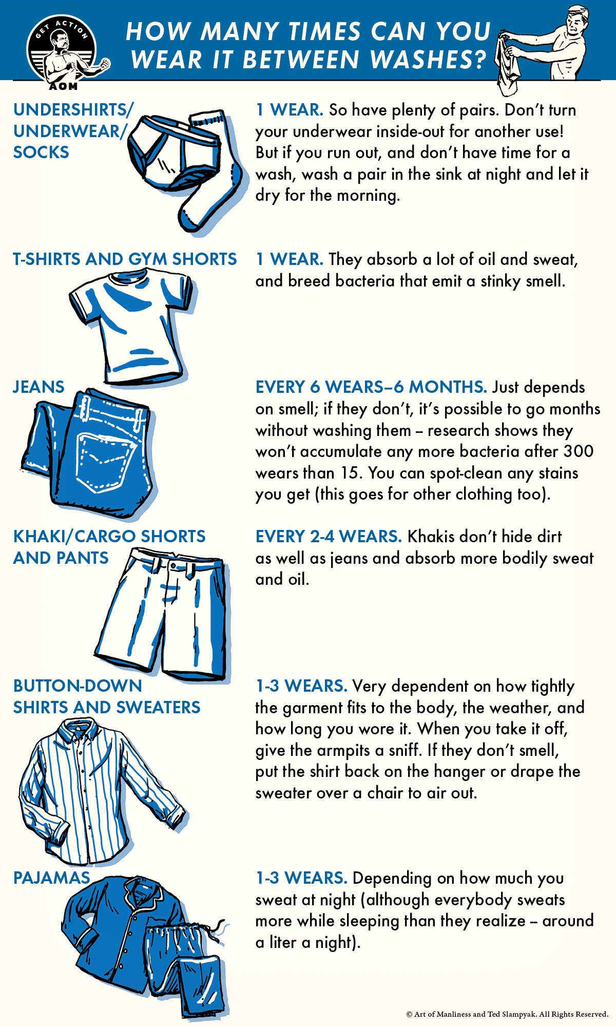 illustrated guide depicting how often different types of clothes need washing.