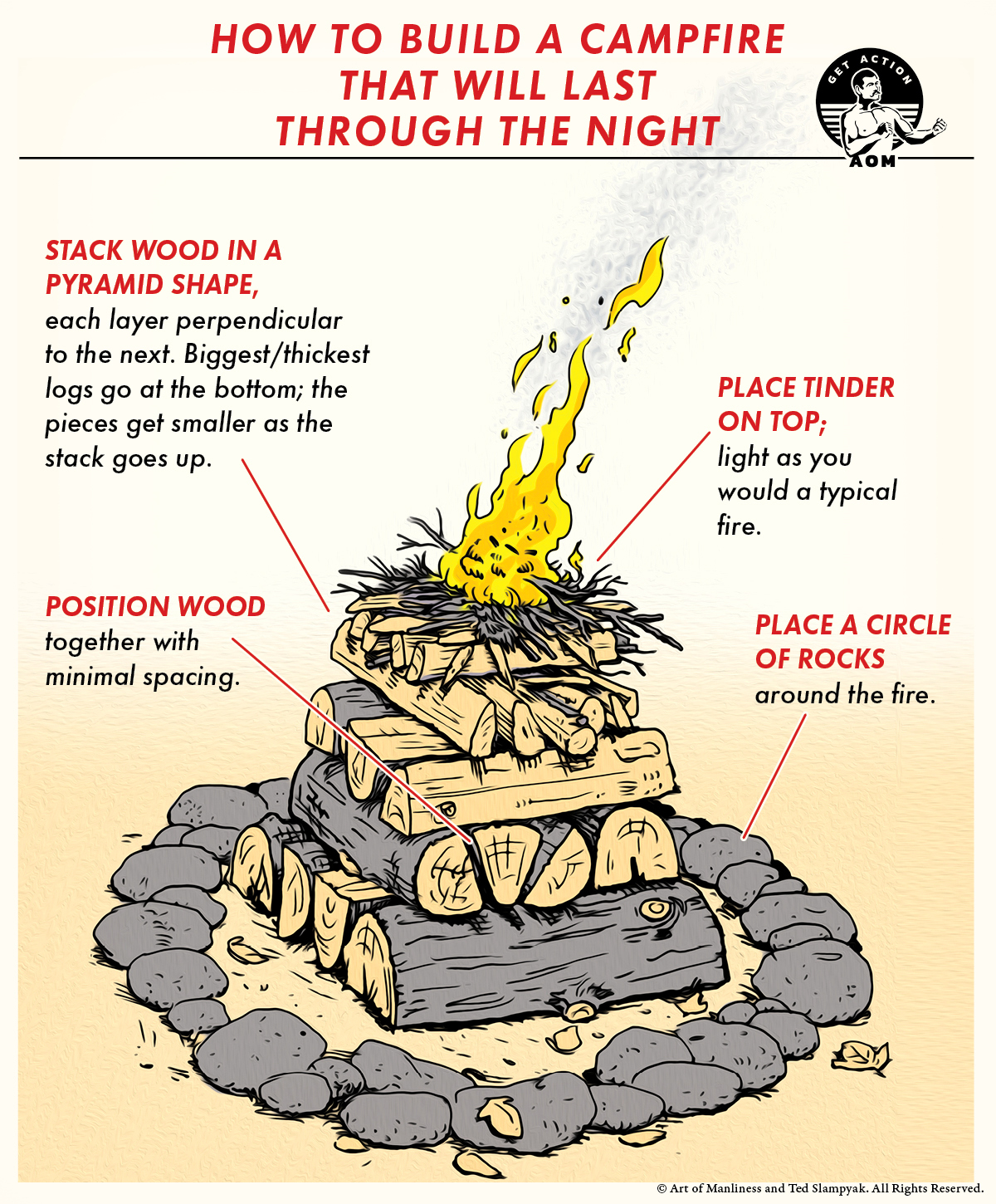 how to guide for building a campfire that will last the night illustration.